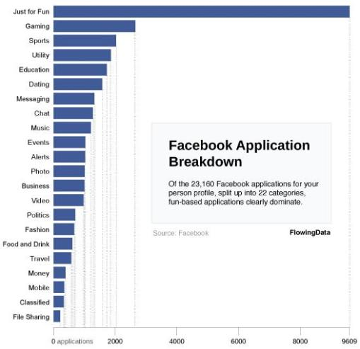 """Just for fun"""" Is Most Popular Facebook Application Category   Cowley On…"""